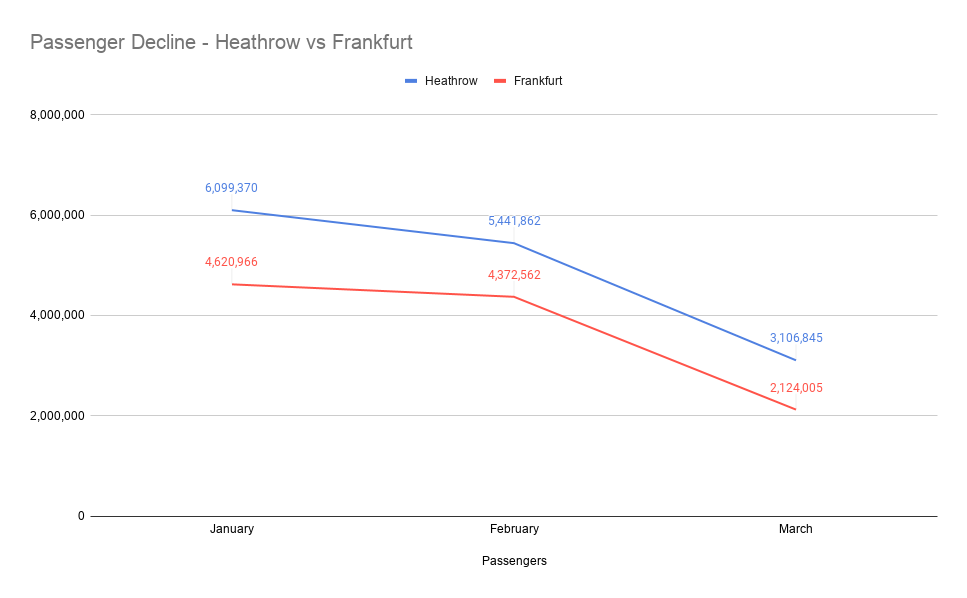 Frankfurt Airport, Passengers, Decline