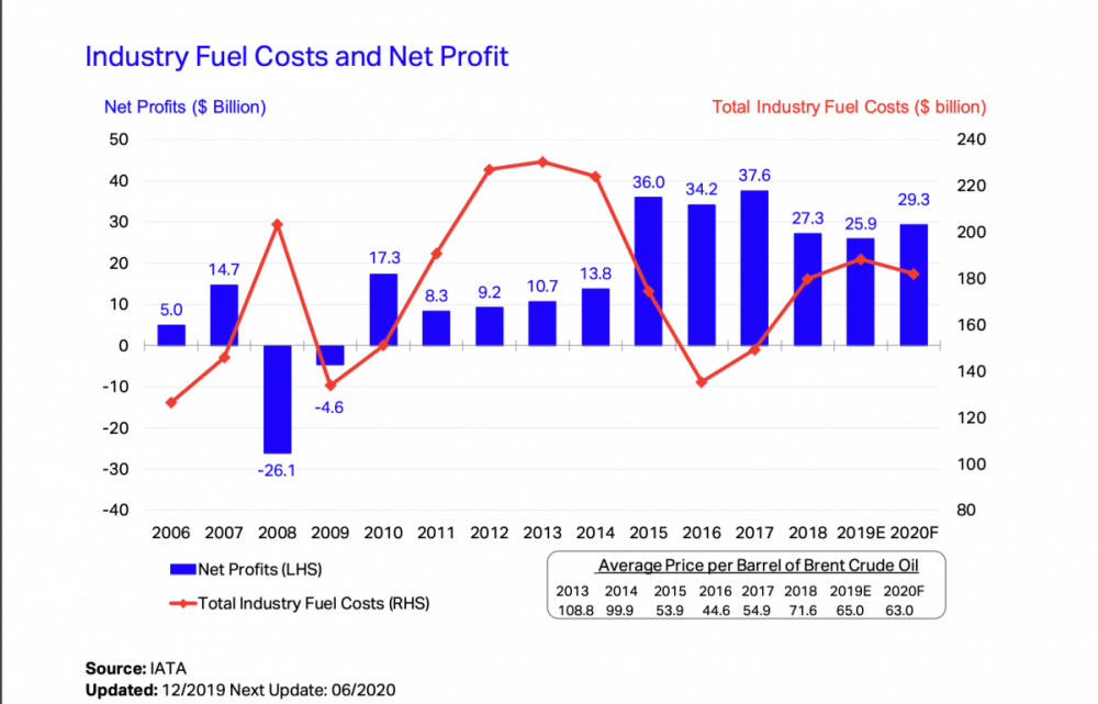 Jet fuel price and airlines profits graph