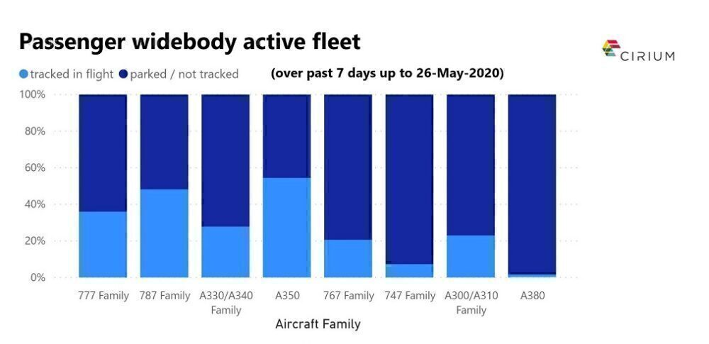 What Types Of Aircraft Are Flying The Most Right Now?