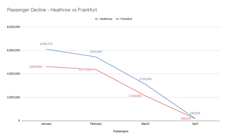 Passenger Figures, Frankfurt Airport, Heathrow Airport