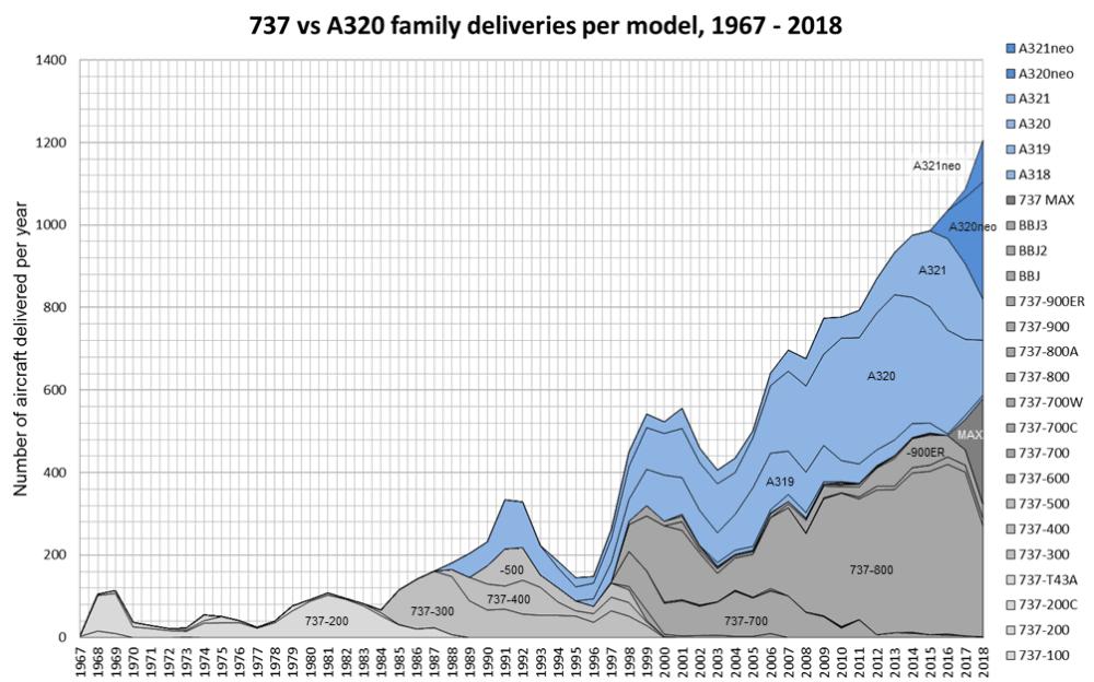 737 vs A320