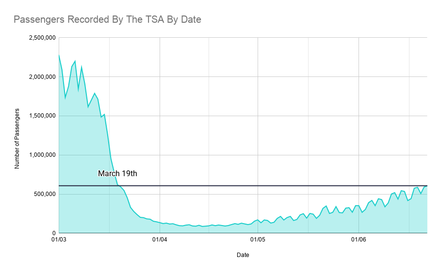 TSA, Aviation Industry, Recovery