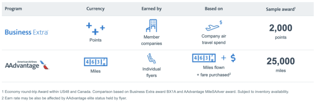 Inside American's Business Extra Program