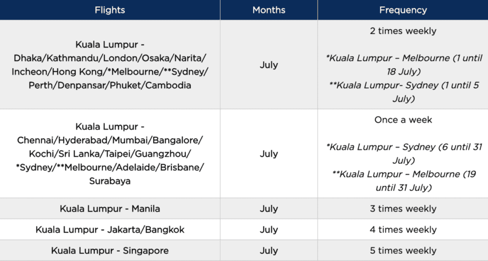 Malaysia Airlines International Flight Schedule July