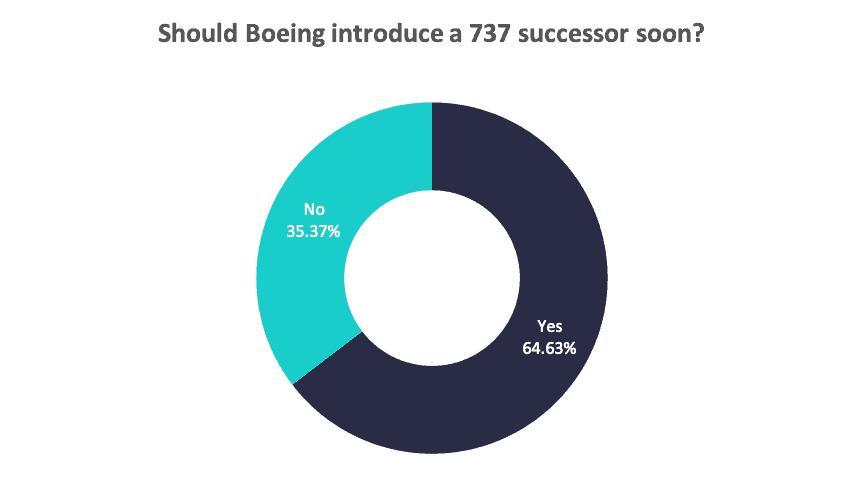737 MAX Successor Graph