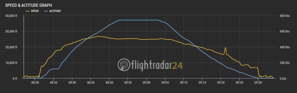 Lufthansa, DFS, Continuous Descent