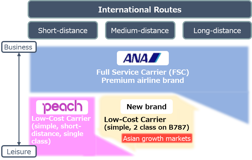 ANA To Launch A New 787 Airline To Take On Japan Airlines' ZIPAIR