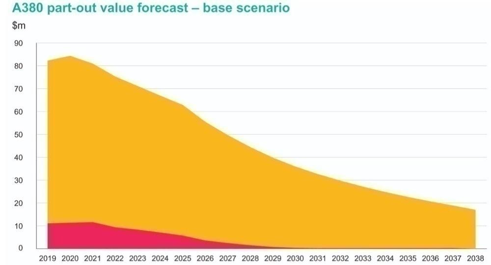 Cirium A380 Value Graph