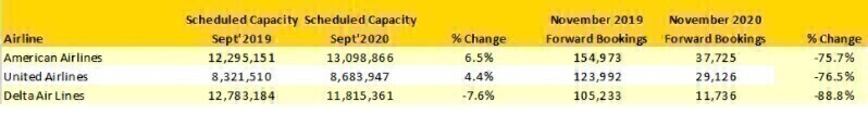 OAG US Thanksgiving Capacity Data
