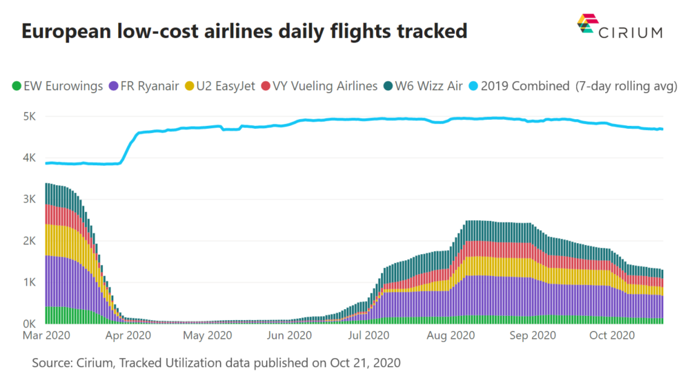 Europe, Low-cost carriers, Ryanair