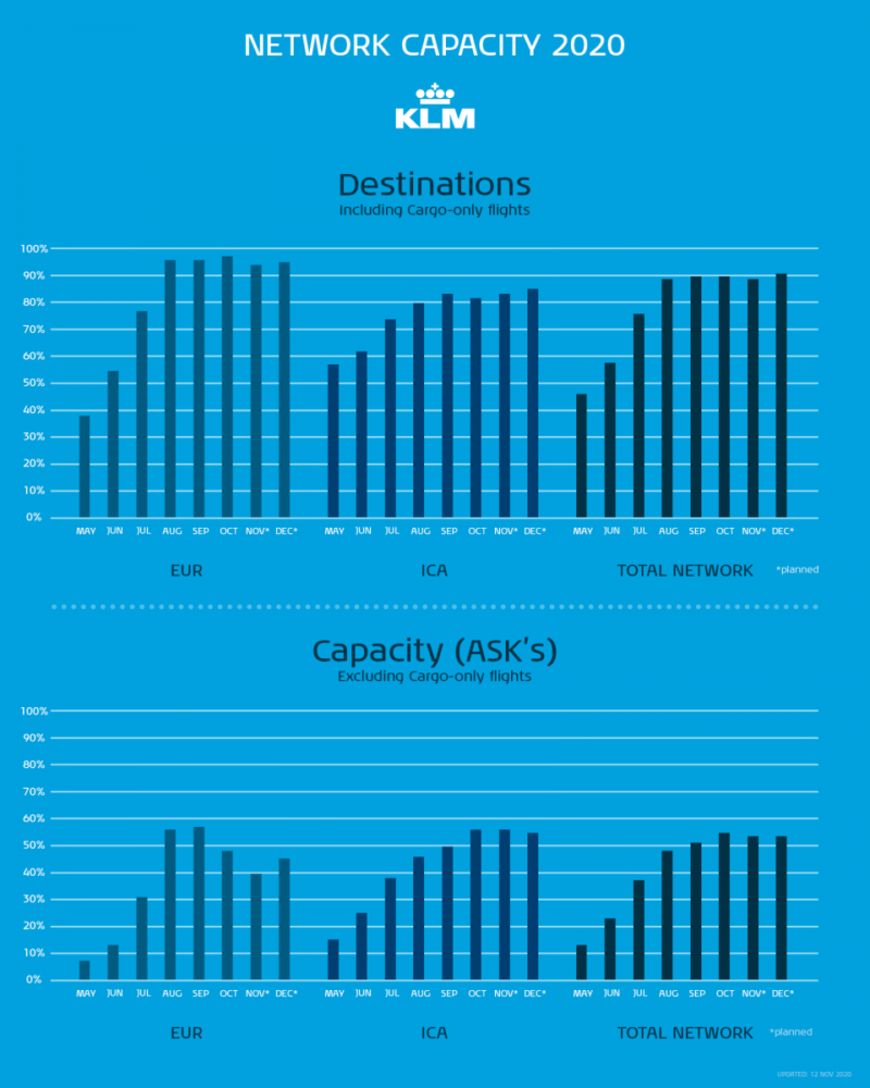 KLM capacity reductions