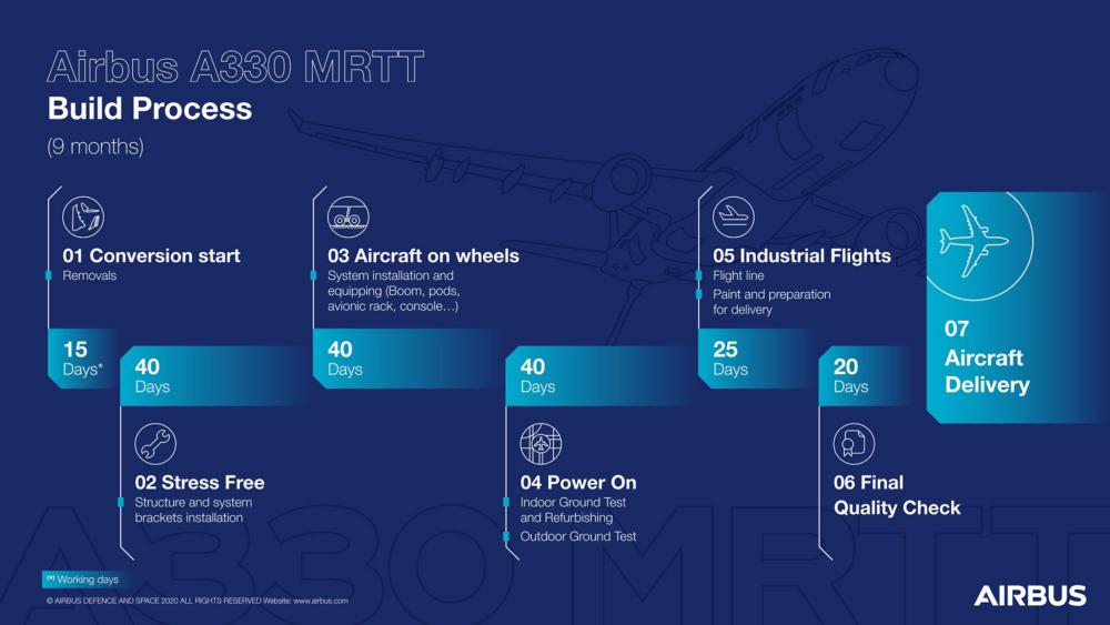 Airbus A330 MRTT Conversion Process