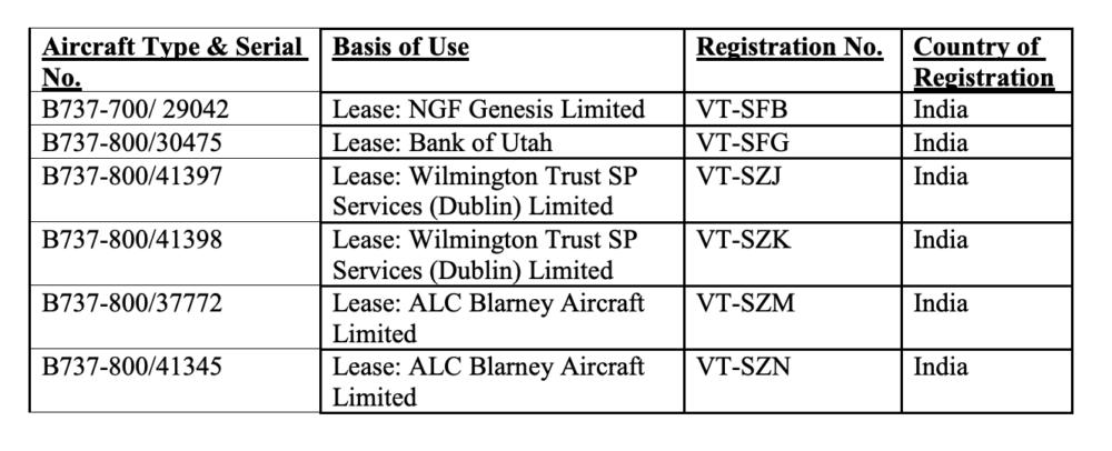 Interesting: SpiceJet Plans Boeing 737 USA Flights