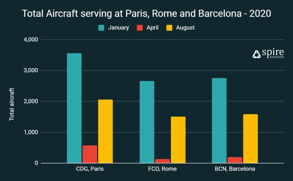 Europe air traffic analysis