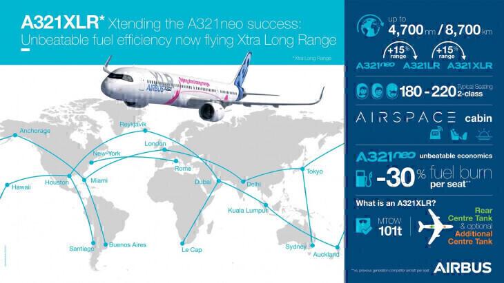 Airbus A321XLR range