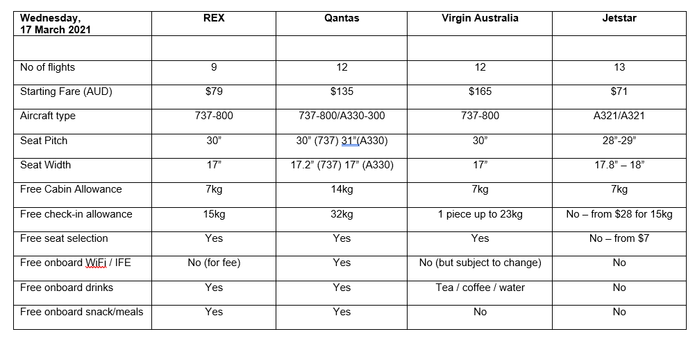 Rex-vs-qantas-vs-virgin
