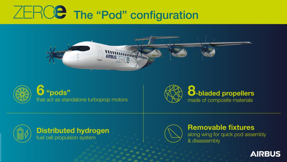 Airbus ZEROe pod engine concept