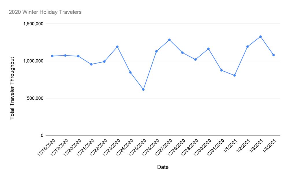 US Traveler Graph