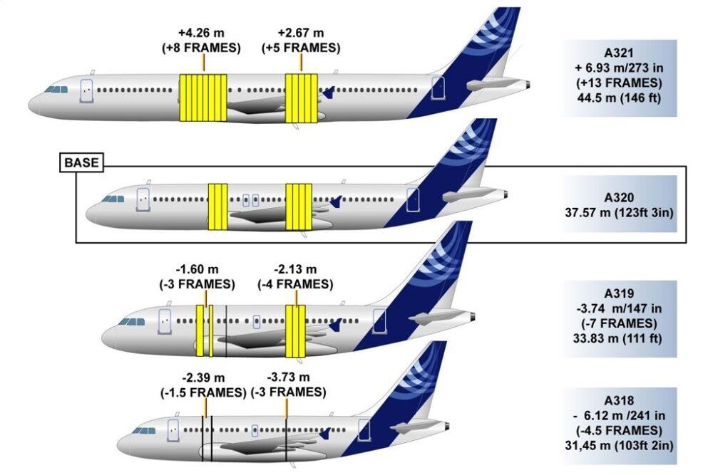 Airbus A320 Family Comparison