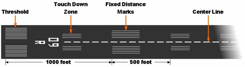 Typical runway markings