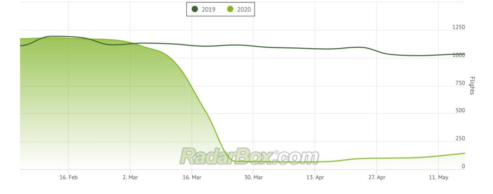 India international traffic January-April 2020