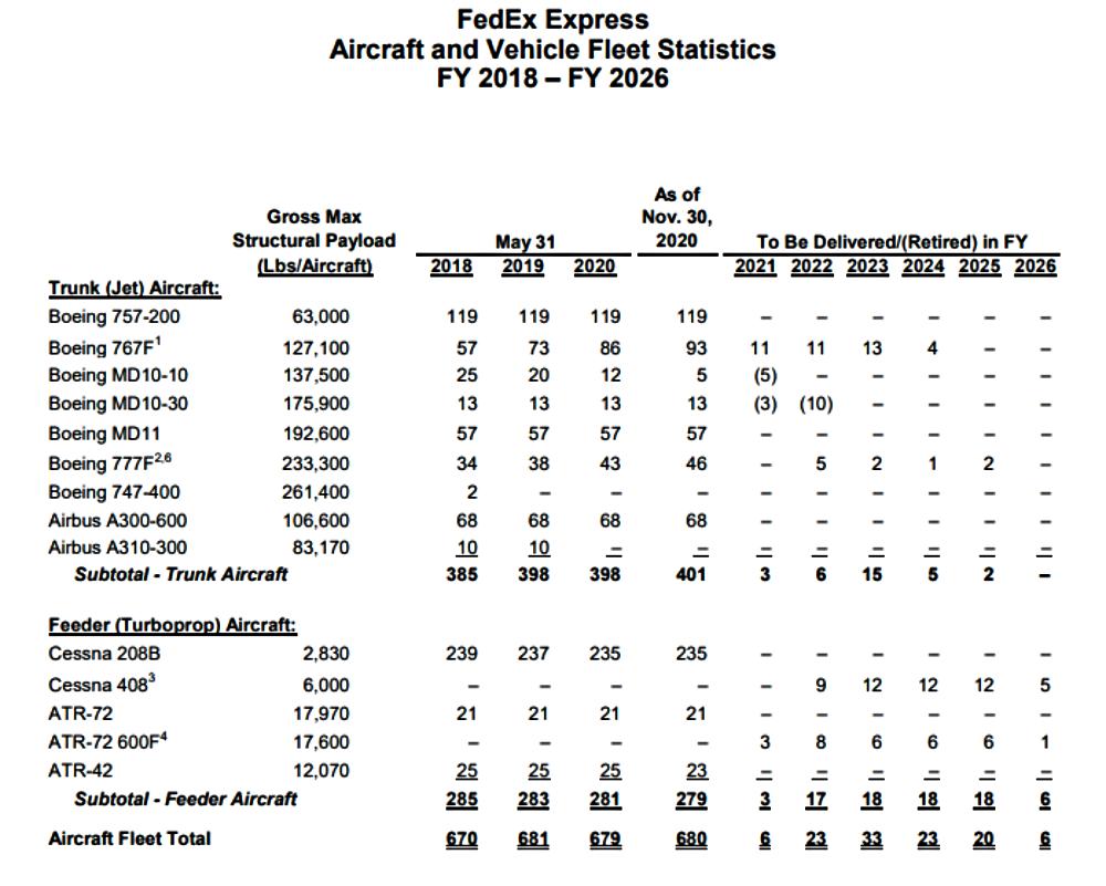 FedEx-MD-10-Retirement
