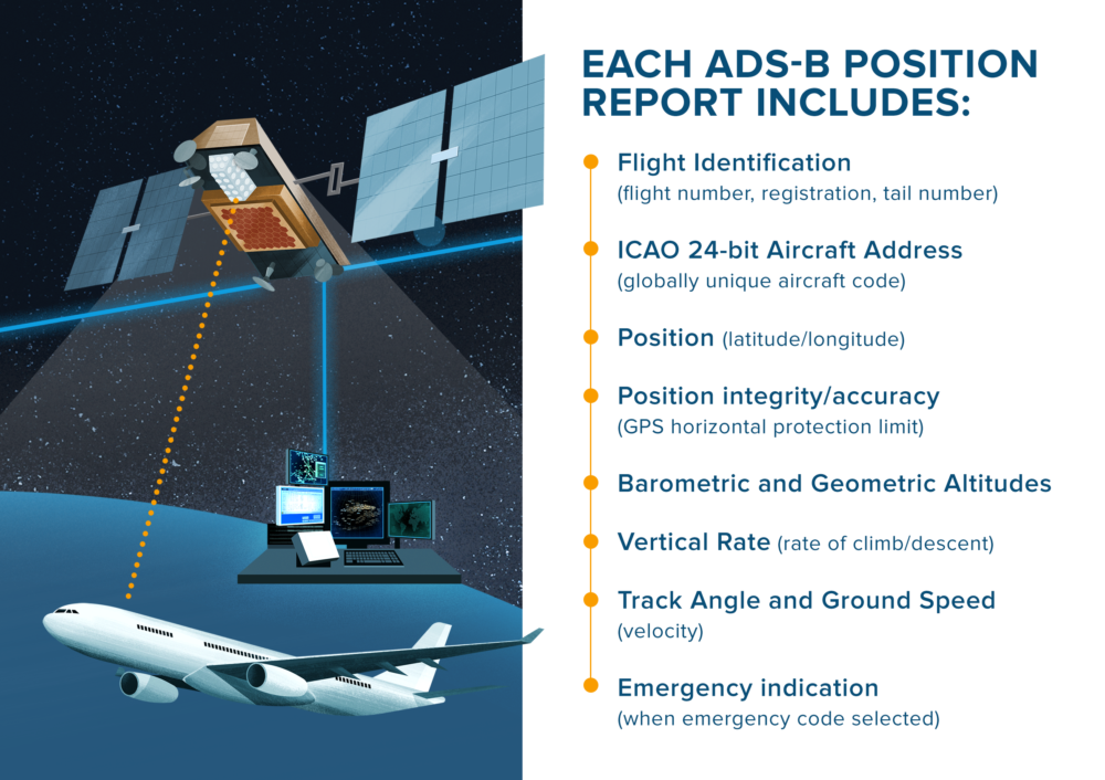 How Satellites Are Helping The FAA Track Every 737 MAX Flight