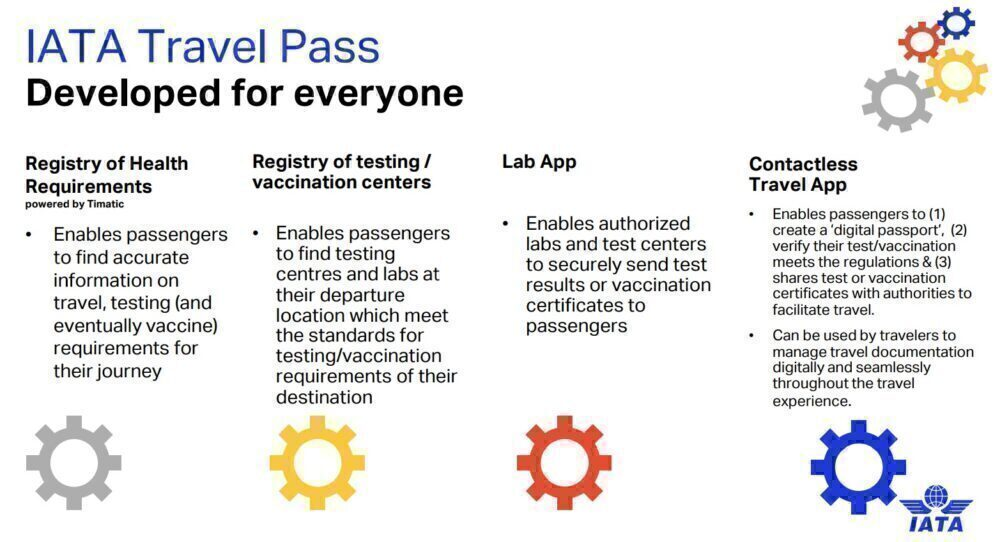 Which Airlines Are Already Using Health Passports?