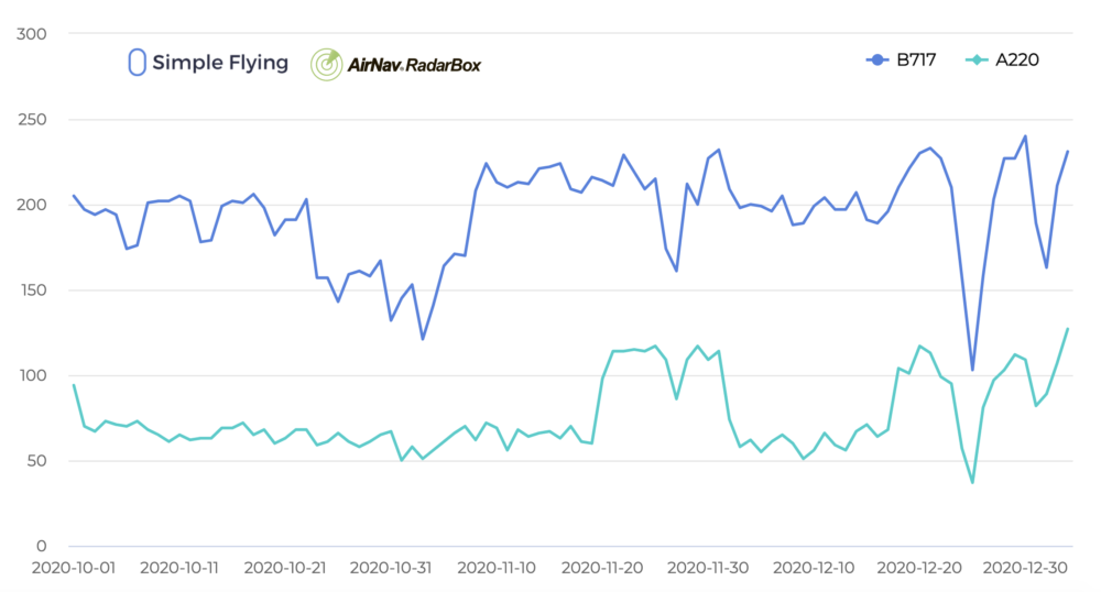 Boeing 717 vs A220