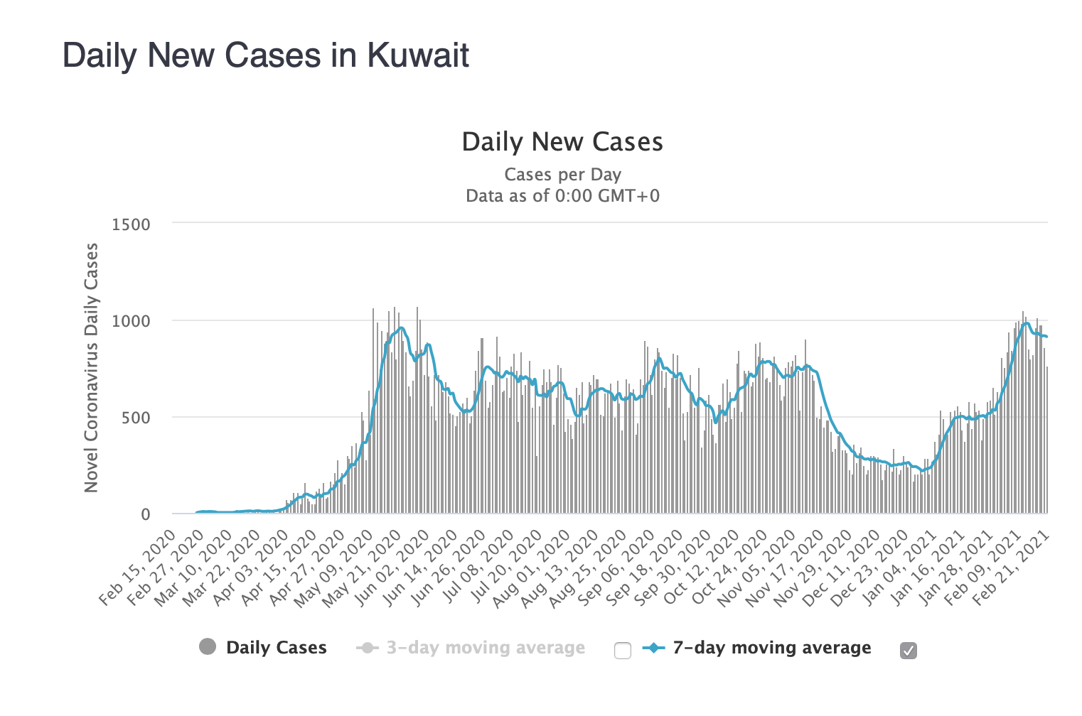 Kuwait daily new cases graph