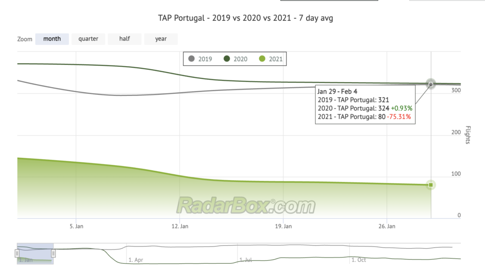 TAP Air Portugal Cuts Most Flights Given Travel Restrictions