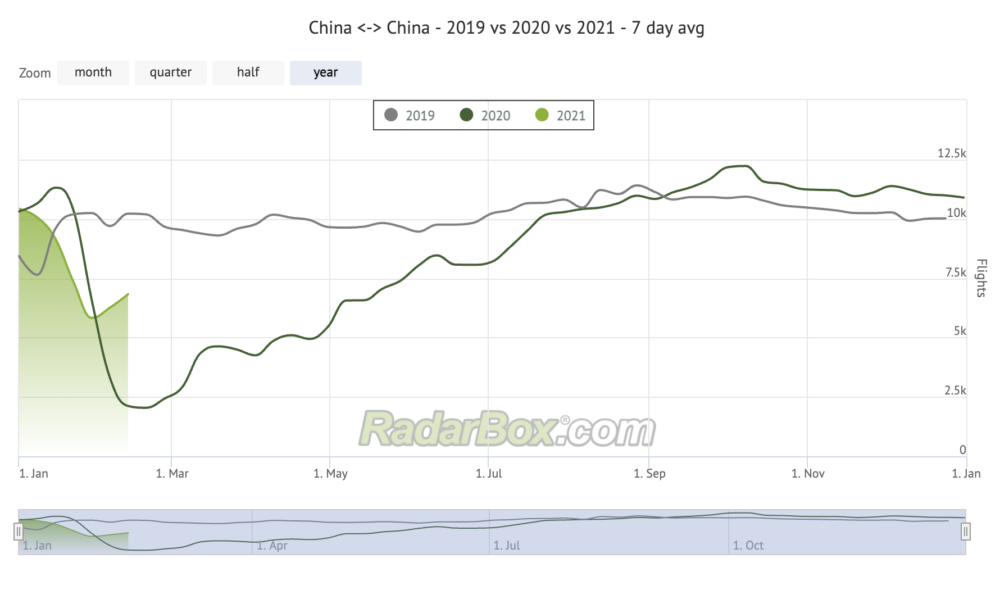 Following Hiccup China's Domestic Flights Are Recovering Once More