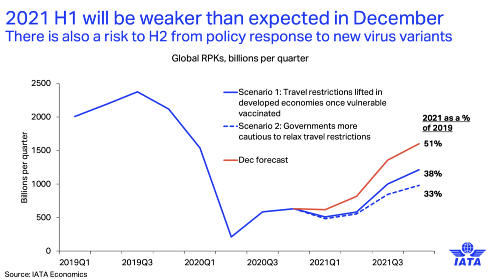 IATA Doesn't Expect The Airline Industry To Break Even This Year