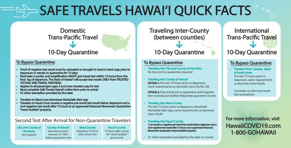 Passengers Attempt To Skip Hawaii Quarantine With Worker Bribe