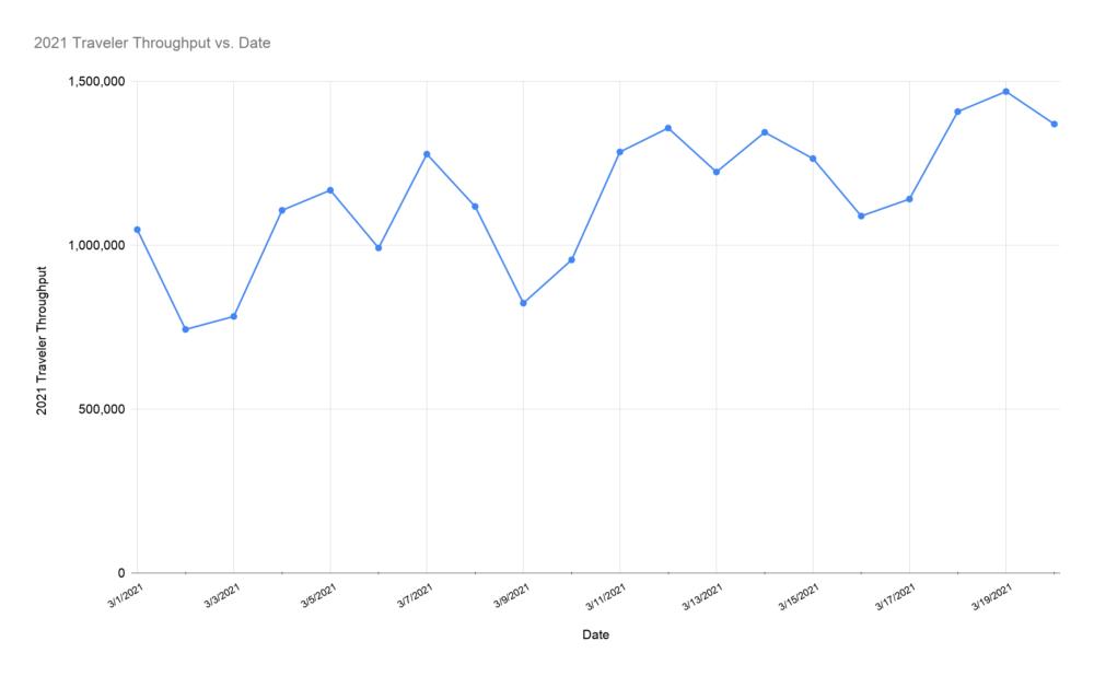 TSA travel data for March