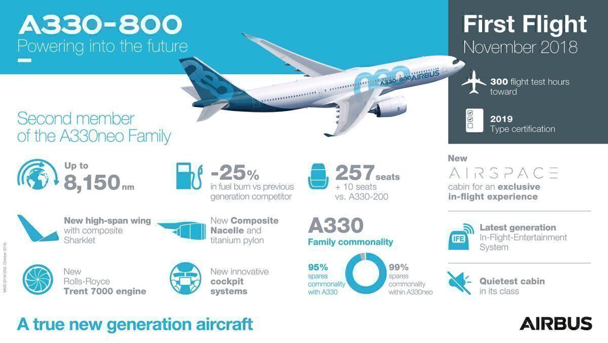 A330-800 grafik penerbangan pertama