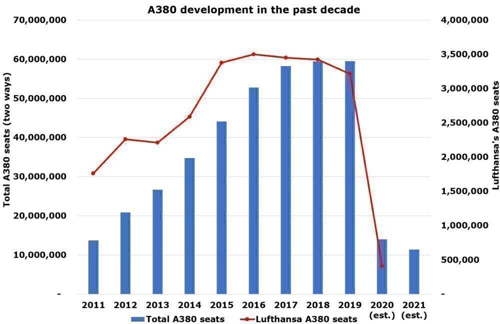 The world's A380 development