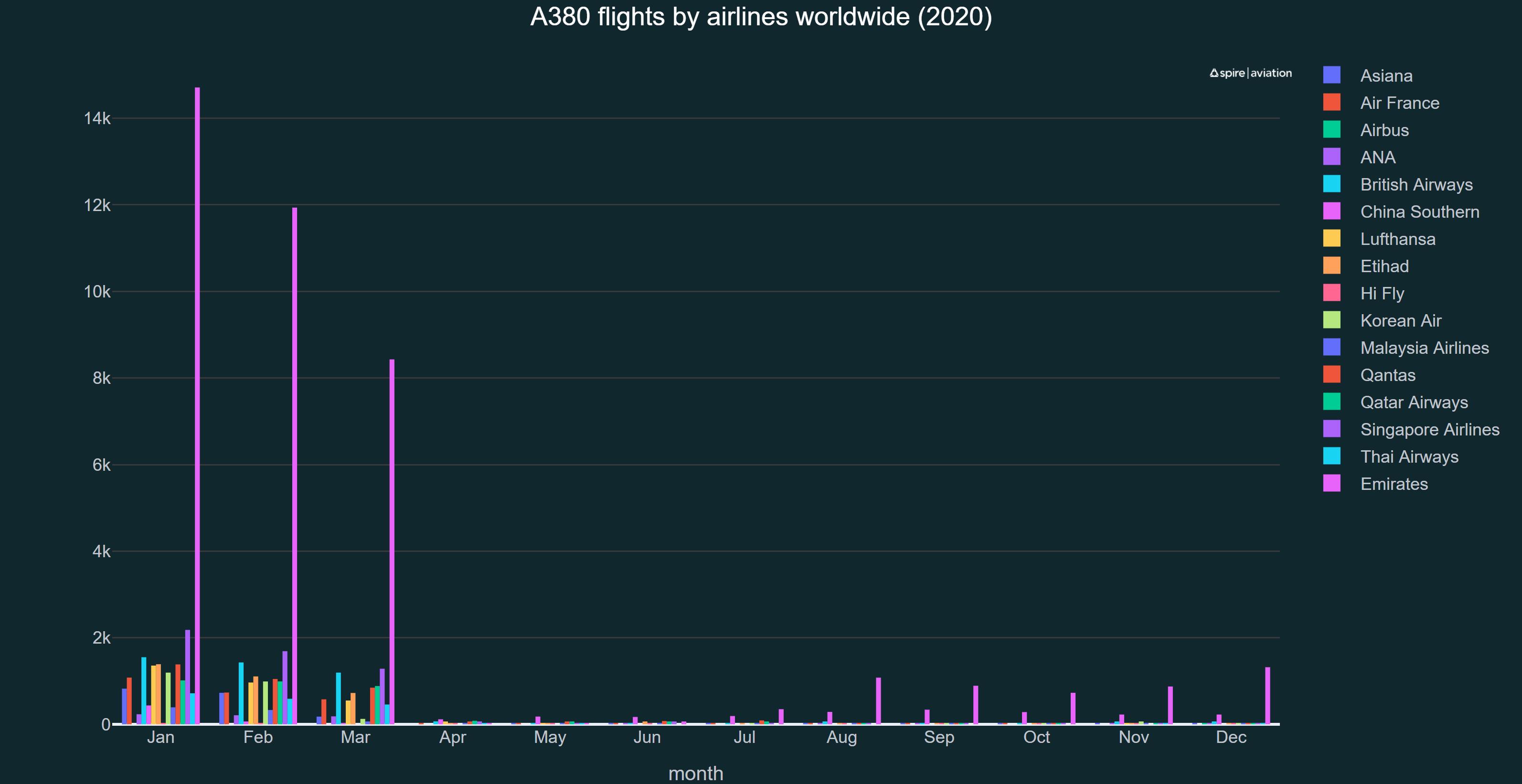 Graph showing A380 flights per operator through 2020