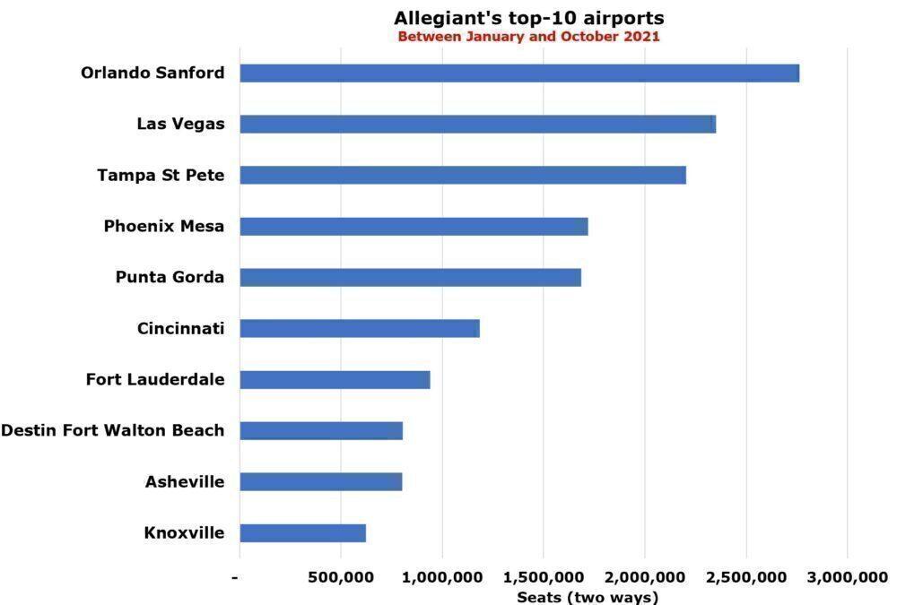 Allegiant's top-10 airports