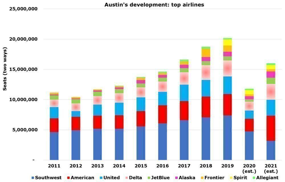 Austin's growth