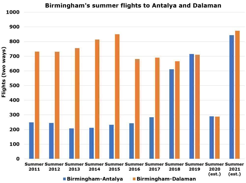Birmingham to Antalya and Dalaman