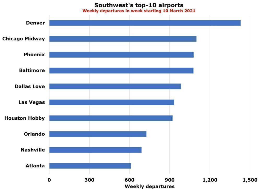 Southwest's top airports
