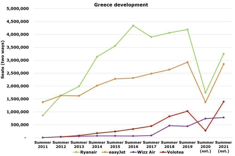 Ryanair to Greece