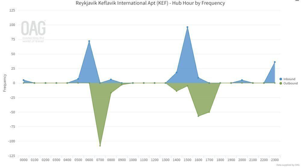 Icelandair's Keflavik hub