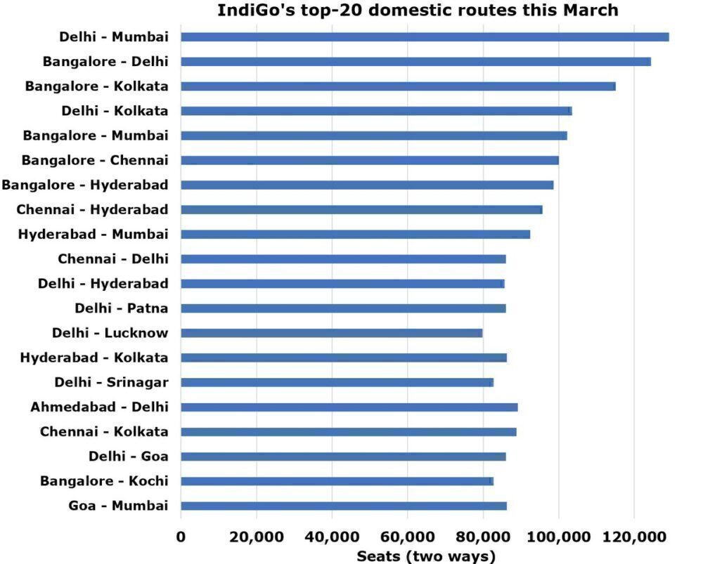 IndiGo's top routes