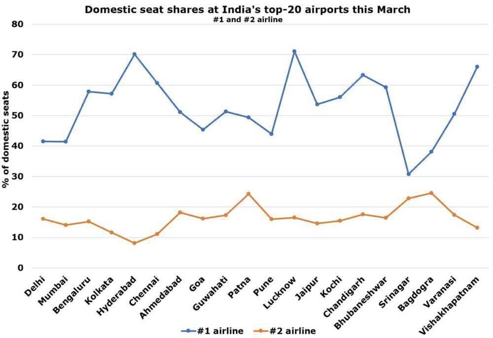 Airlines at India's top airports