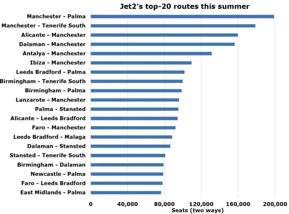 Jet2's top-20 routes