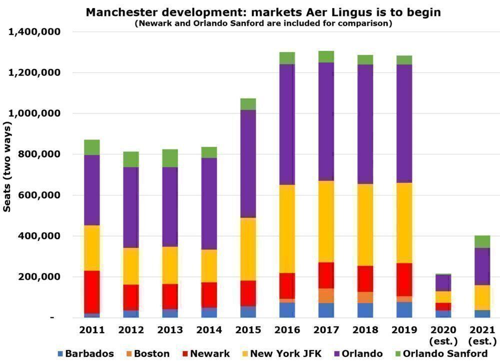 Aer Lingus Manchester markets