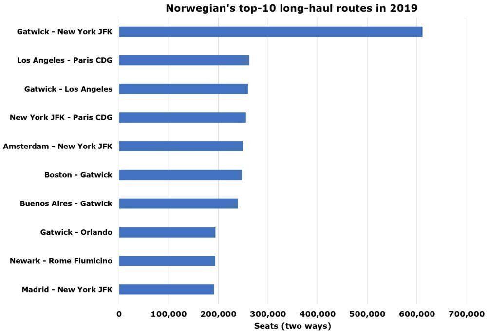 Norwegian's top long-haul routes