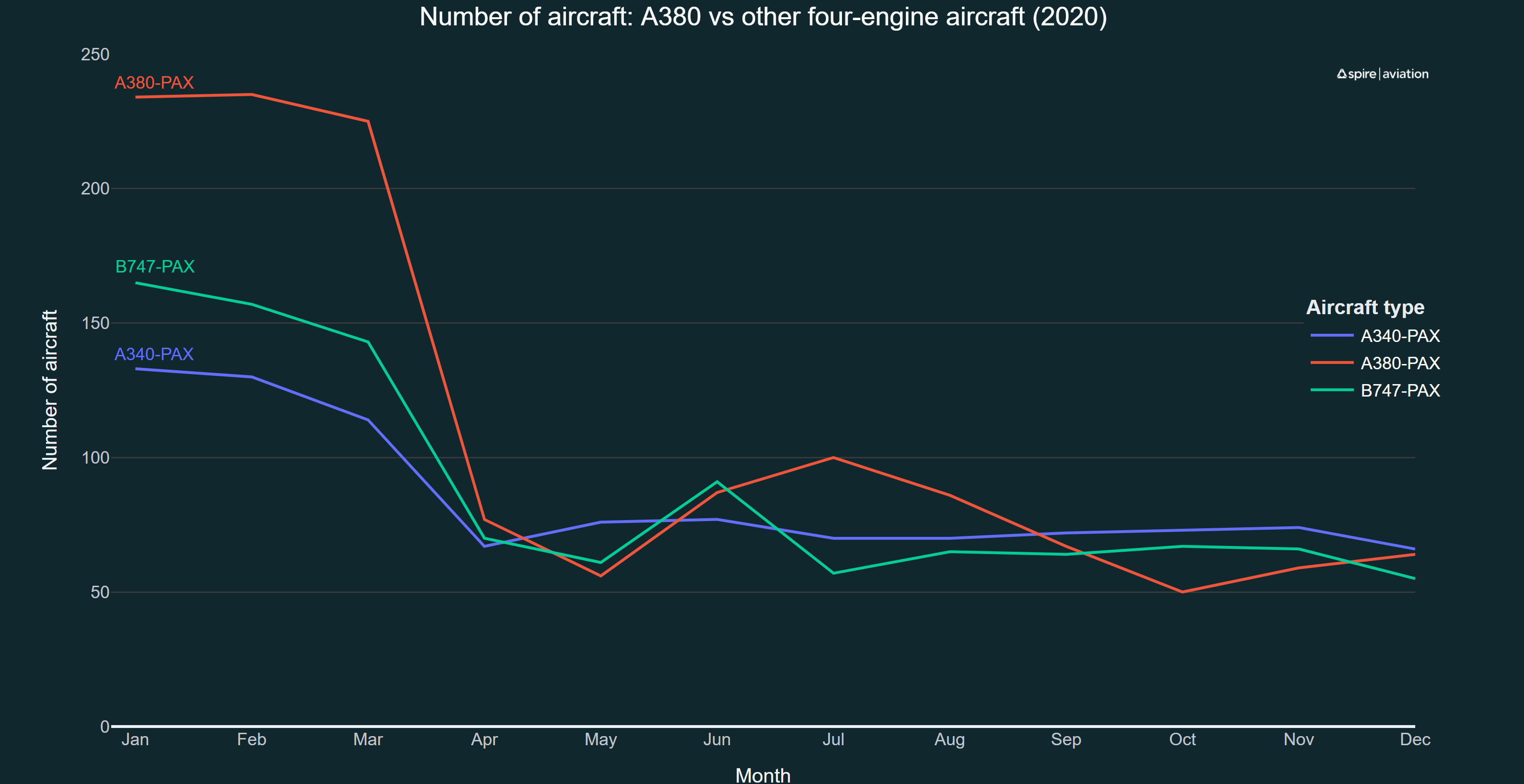 Graph showing A340, A380, and 747 utilization